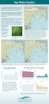 Bay Water Quality (2010 State of the Bay Poster) by Casco Bay Estuary Partnership
